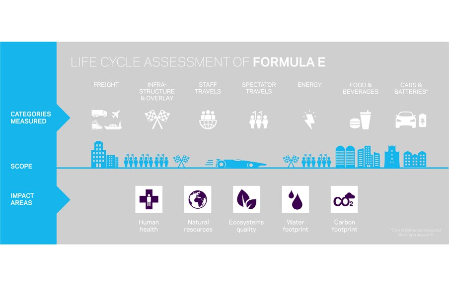 infographic showing the elements of the life cycle assessment of Formula E