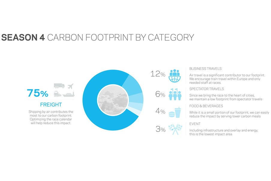 chart showing the contributing areas of Formula E's carbon footprint